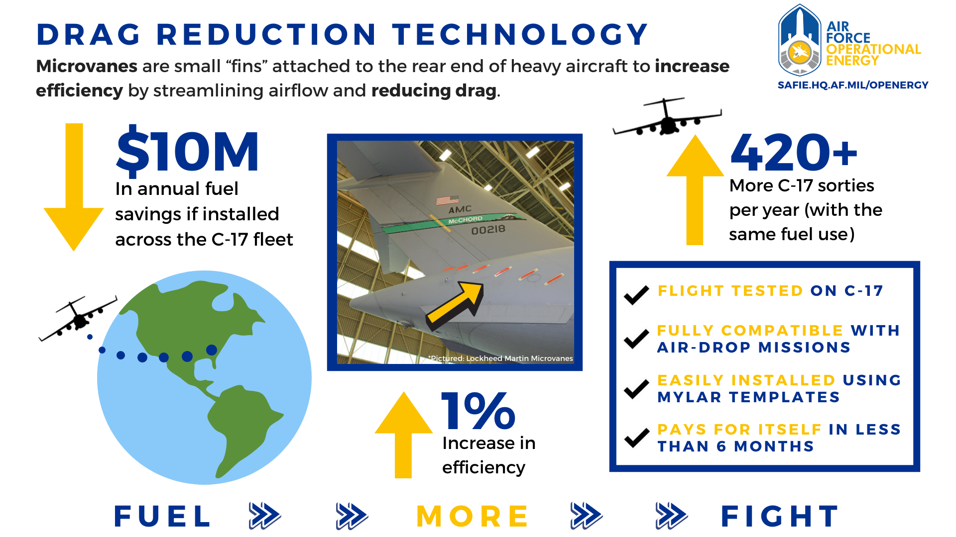 Drag Reduction Technology Graphic